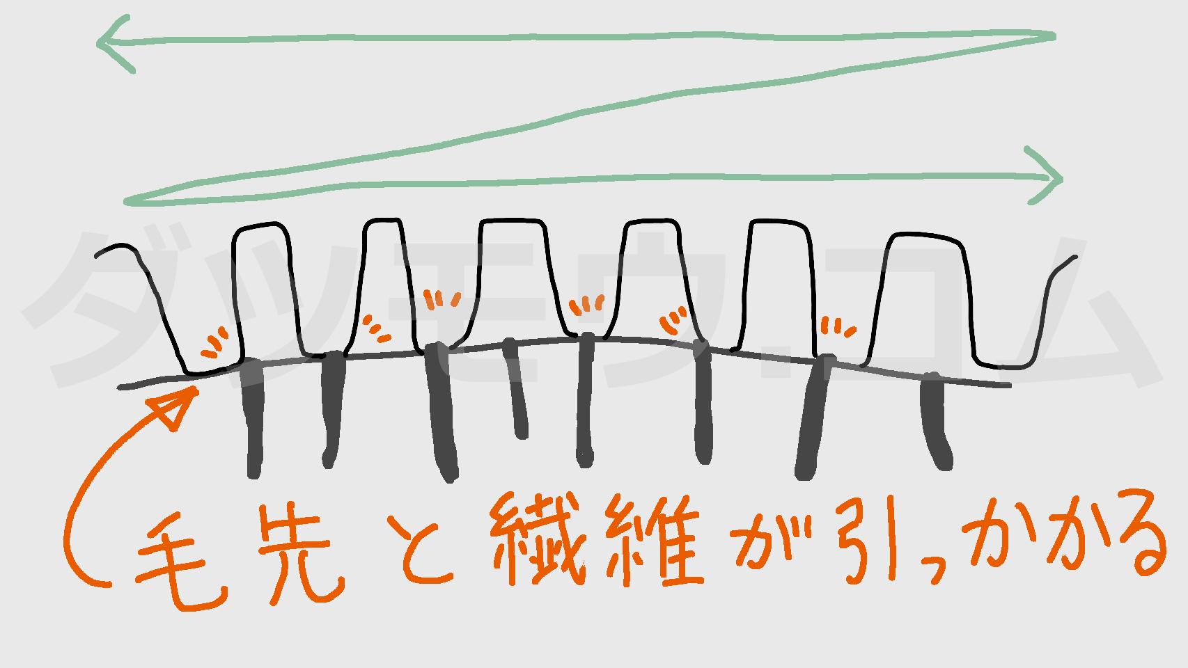 繊維とvioの擦れでチクチクする解説図