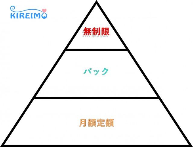ピラミッド構図で表したキレイモの無制限