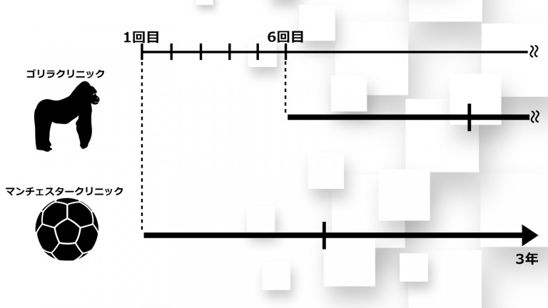 ゴリラクリニックとマンチェスタークリニックの期間比較