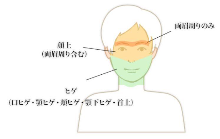 ドクターコバの顔脱毛範囲